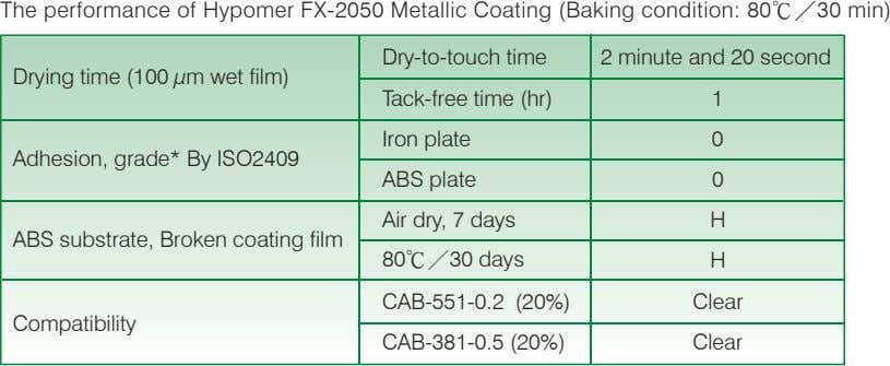 The performance of Hypomer FX-2050 Metallic Coating (Baking condition: 80℃/30 min) Dry-to-touch time 2 minute