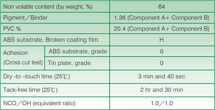 Non volatile content (by weight, %) 64 Pigment/Binder 1.36 (Component A+ Component B) PVC %