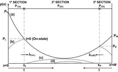 p ( x , t ) numerical results during the turn-off phase. Fig. 7. p (