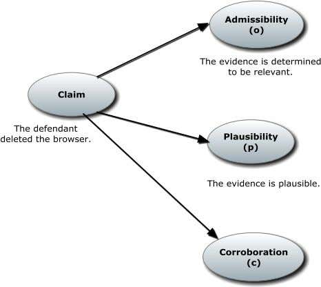 ADFSL Conference on Digital Forensics, Security and Law, 2012 Fig. 5 Example of the plausibility and