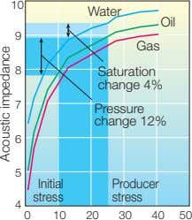 10 Water Oil 9 Gas 8 Saturation change 4% 7 Pressure change 12% 6 5