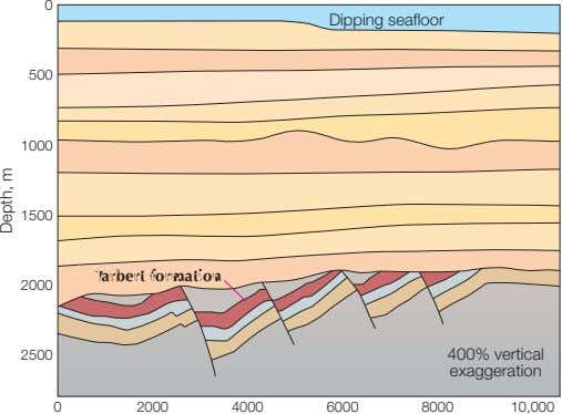 0 Dipping seafloor 500 1000 1500 Tarbert formation 2000 2500 400% vertical exaggeration 0 2000