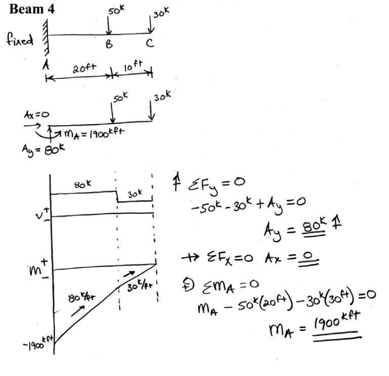 Introductory Structural Analysis Problems Nielsen 26