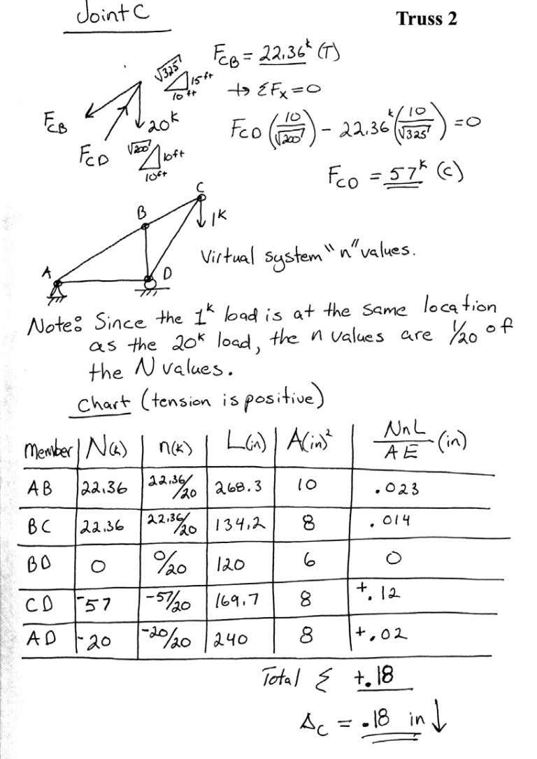 Introductory Structural Analysis Problems Nielsen 43
