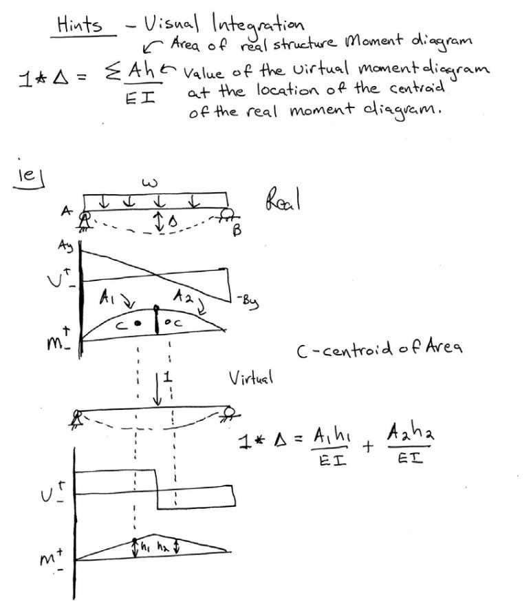 Introductory Structural Analysis Problems Nielsen 52