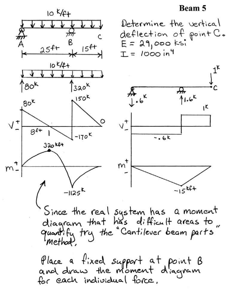 Introductory Structural Analysis Problems Nielsen 57