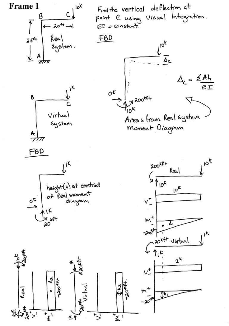 Introductory Structural Analysis Problems Nielsen 59