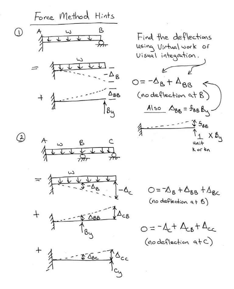 Introductory Structural Analysis Problems Nielsen 66