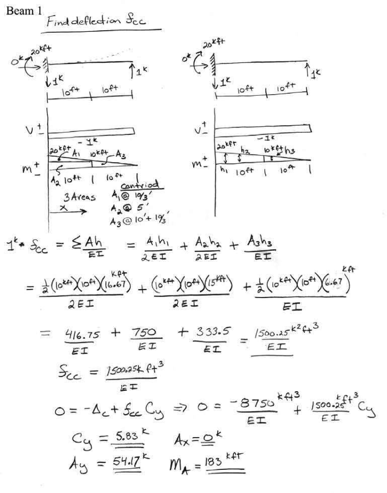 Introductory Structural Analysis Problems Nielsen 83