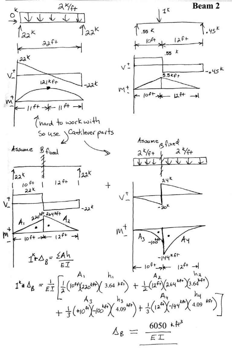 Introductory Structural Analysis Problems Nielsen 85