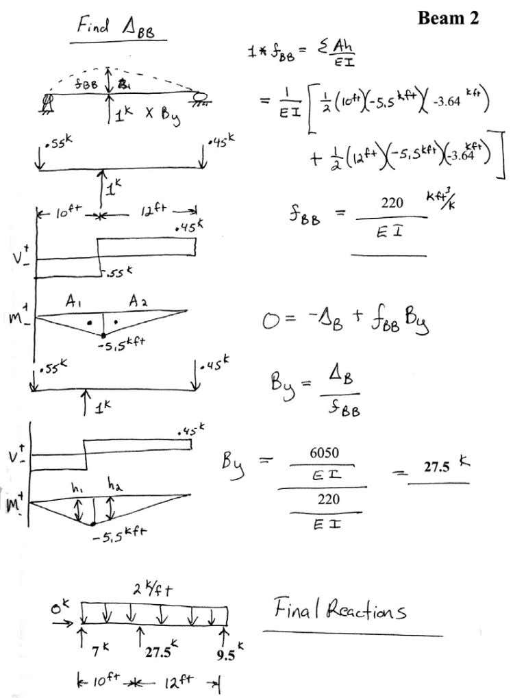 Introductory Structural Analysis Problems Nielsen 86