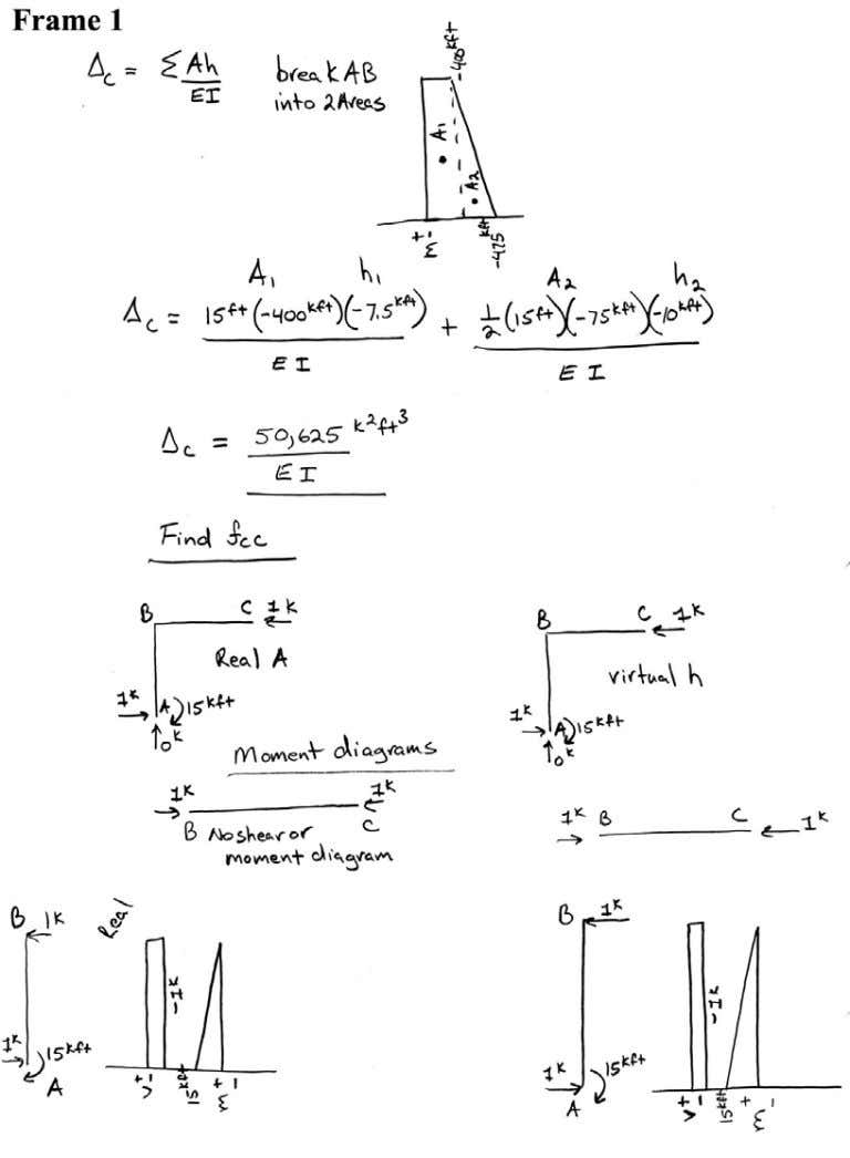 Introductory Structural Analysis Problems Nielsen 88