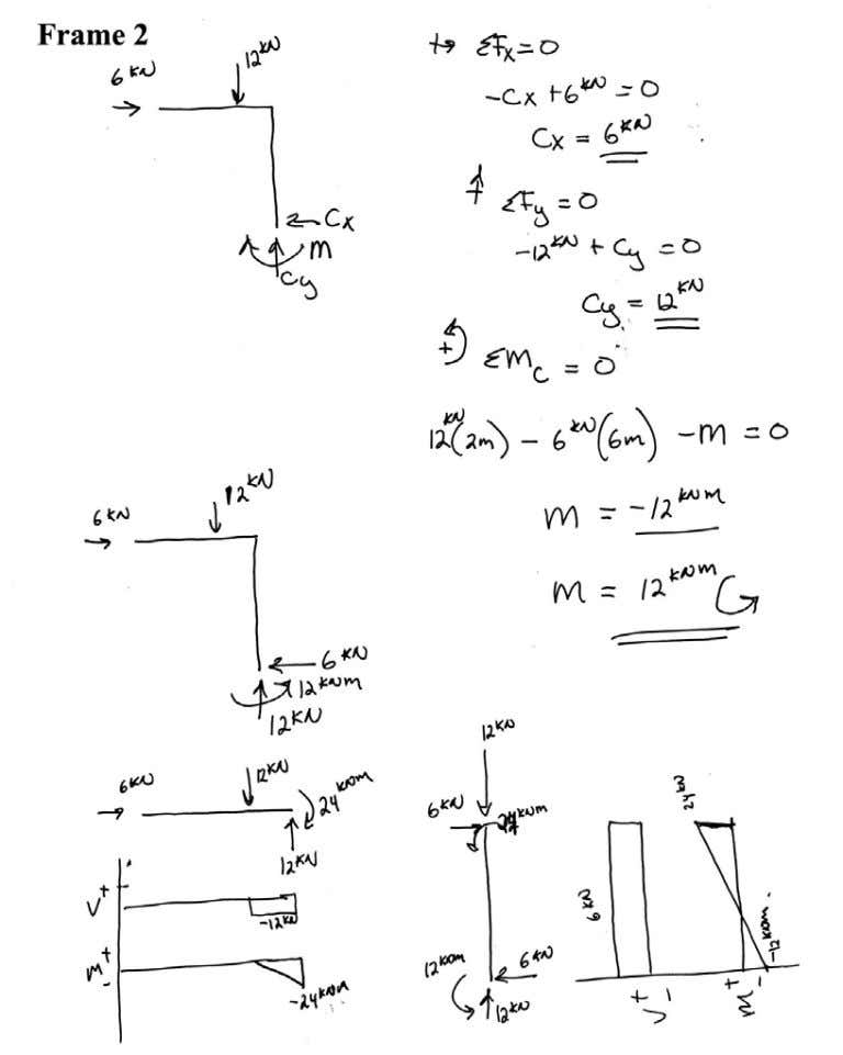 Introductory Structural Analysis Problems Nielsen 91