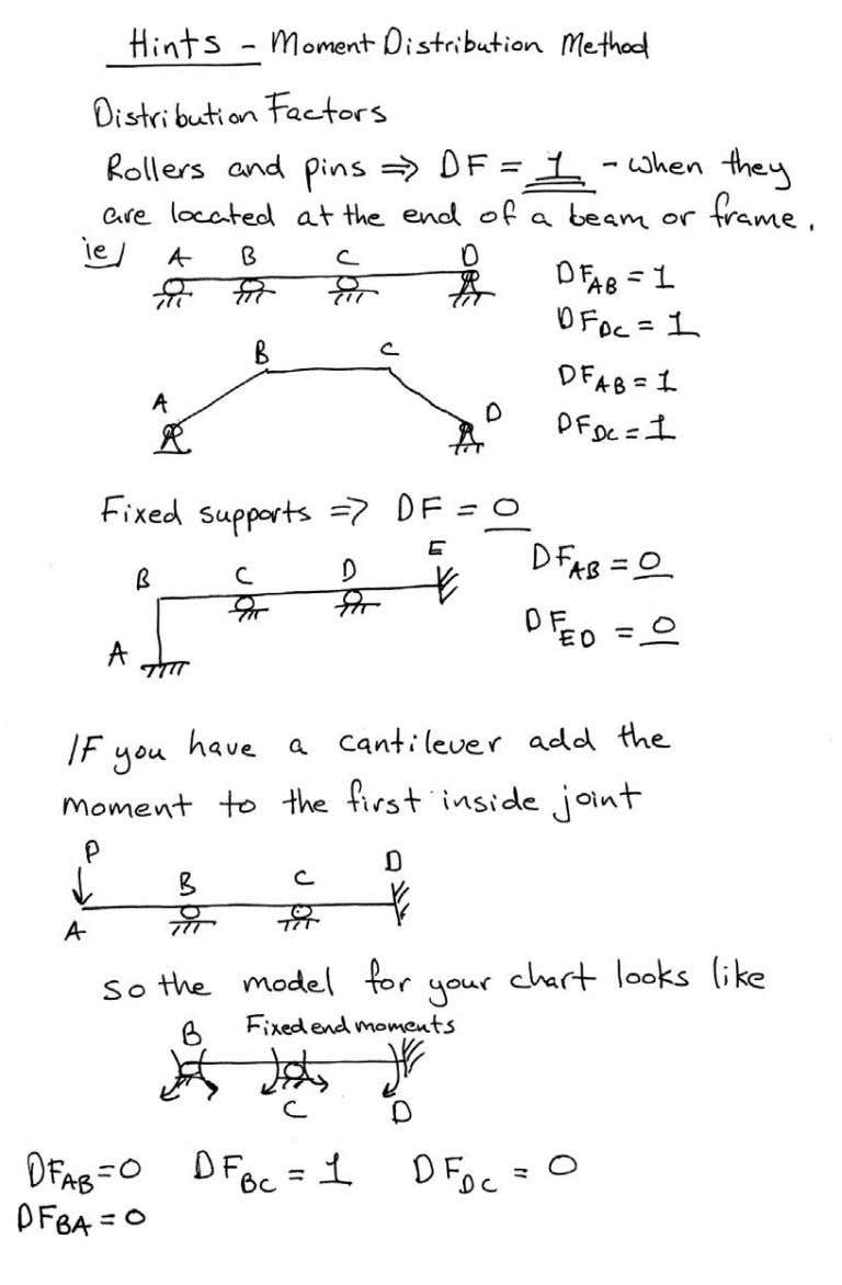Introductory Structural Analysis Problems Nielsen 94