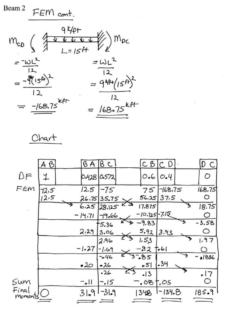 Introductory Structural Analysis Problems Nielsen 98