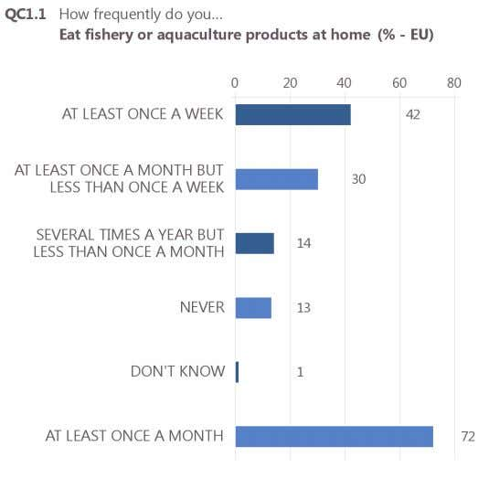 regarding fishery and aquaculture products June 2016 Special Eurobarometer 450 Report Base: all respondents (N=27,818) 9