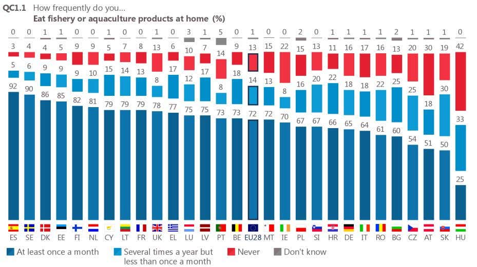 eat these products at home include Hungary (42%), Austria (30%) and Ireland (22%). Base: all respondents
