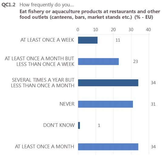aquaculture products at restaurants and other food outlets. Base: all respondents (N=27,818) 5 QC1.2. How frequently