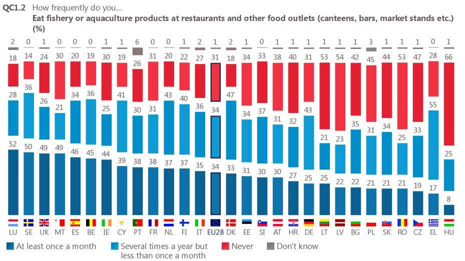 they never eat fishery or aquaculture products in restaurants or other food outlets. Base: all respondents