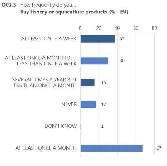 in ten respondents (17%) say they never buy these products. Base: all respondents (N=27,818) 6 QC1.3.