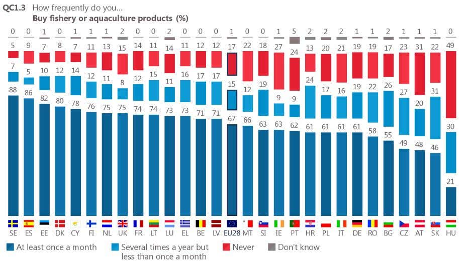 more than a quarter of respondents in Ireland (27%) say they never buy these products. Base: