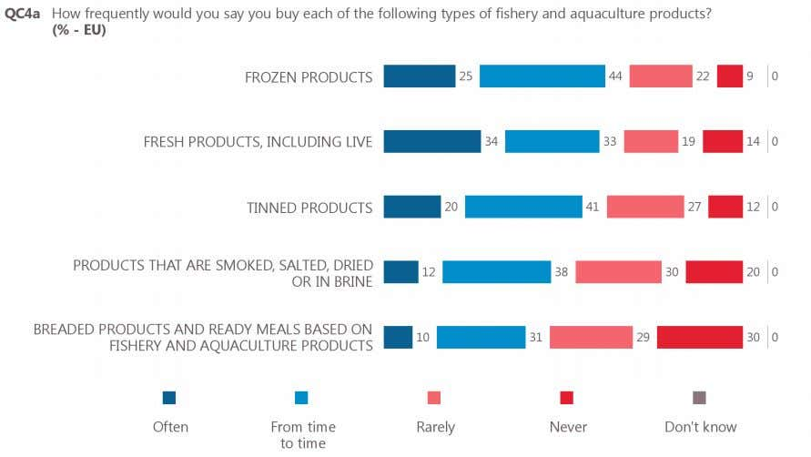 from time to time and 10% of respondents who buy them often. Base: respondents who buy
