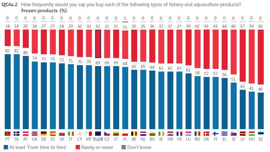 include Estonia (60%), Hungary (59%) and Latvia (57%). Base: respondents who buy fishery or aquaculture products