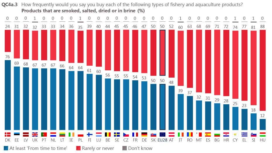 Hungary (88%), Slovenia (81%) and Greece (77%) saying this. Base: respondents who buy fishery or aquaculture