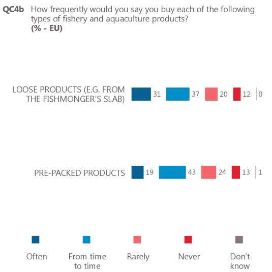 'rarely or never' buy pre-packed products (37%). Base: respondents who buy fishery or aquaculture products