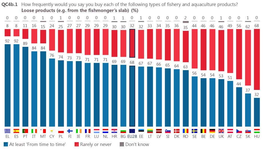 Hungary (68%), Slovakia (62%) and the Czech Republic (56%). Base: respondents who buy fishery or aquaculture