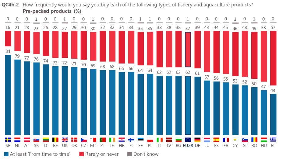 or aquaculture products: Greece (57%) and Hungary (53%). Base: respondents who buy fishery or aquaculture products
