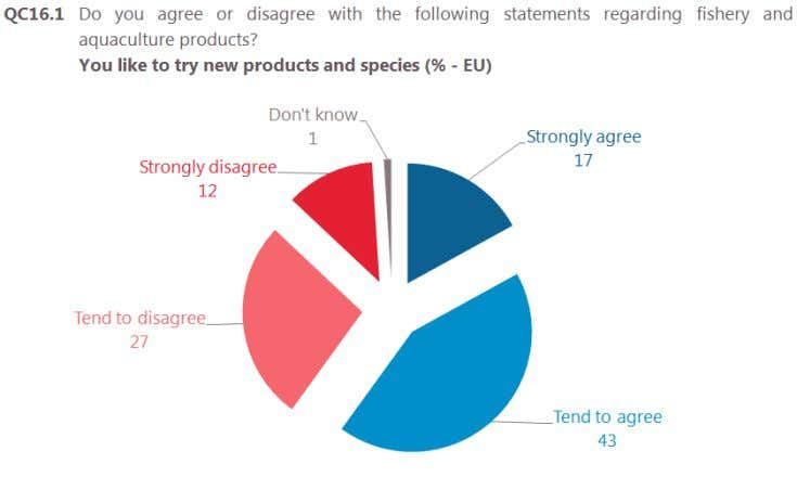 not like to try new products, whilst 12% strongly disagree. Base: respondents who buy and/or eat