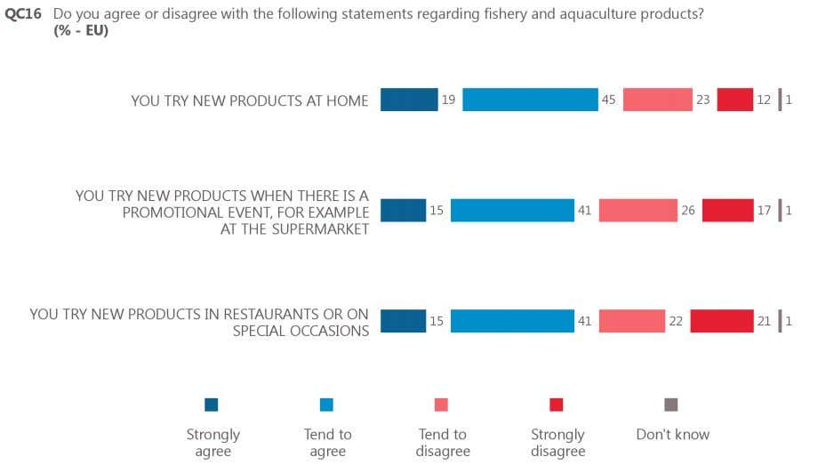 , with 15% 'strongly agree' and 41% 'tend to agree'. Base: respondents who buy and/or eat