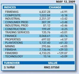 MAY 13, 2009 INDICES CHANGE FBMEMAS 6,837.28 +4.91 COMPOSITE: 1,022.84 -0.18 INDUSTRIAL 2,251.37 +3.42