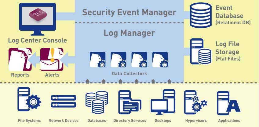 Event Security Event Manager Database (Relational DB) Log Manager Log Center Console Log File Storage