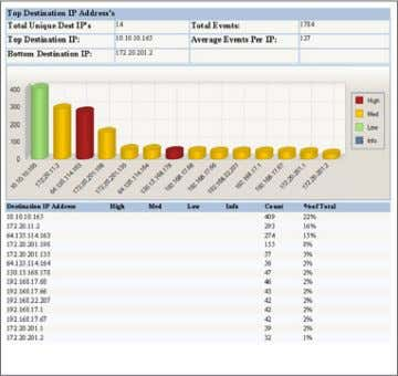 Log Center allows users to create customized dashboards. (Left and Above) A Tripwire Log Center IDS