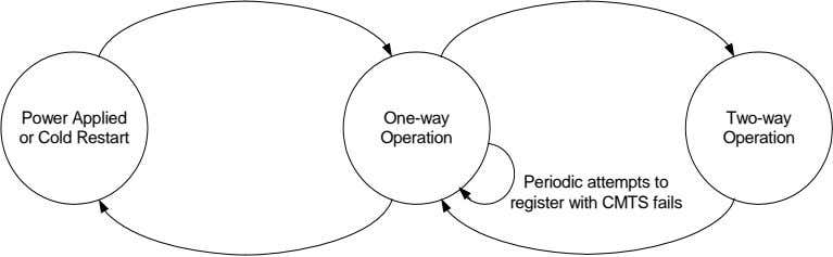 Power Applied or Cold Restart One-way Two-way Operation Operation Periodic attempts to register with CMTS
