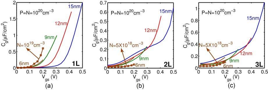 www.nature.com/scientificreports/ Figure 4. Gate capacitance-voltage characteristics of (a) 1L-, (b) 2L- and (c)