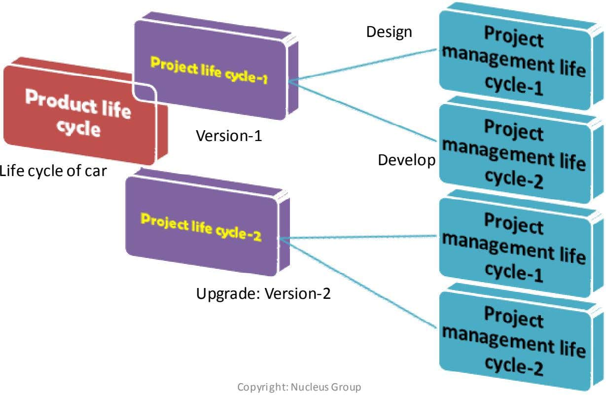 Design Version-1 Develop Life cycle of car Upgrade: Version-2 Copyright: Nucleus Group