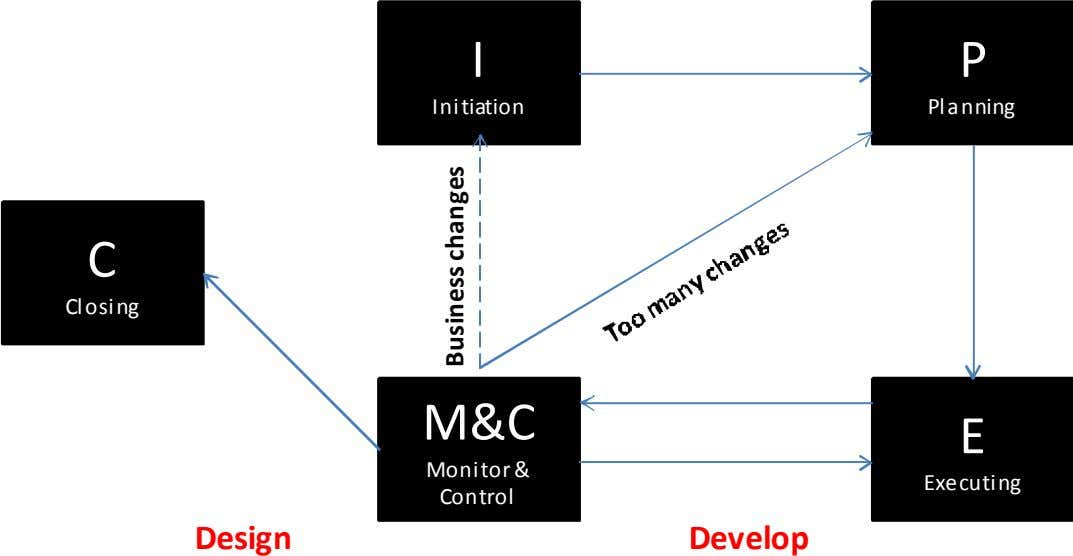 I P Initiation Planning C Closing M&C E Monitor & Executing Control Design Develop Business changes