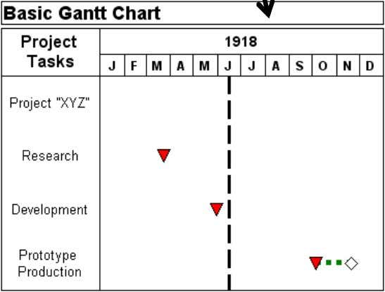 Mile stone charts Bar charts (Gantt Charts) Detailed Task List Start and End of each task