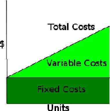 Types of costs Types of costs Fixed costs: Rent paid for the Office space (Does not