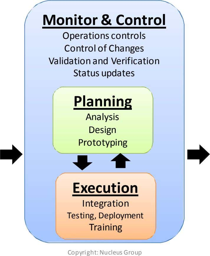 Monitor & Control Operations controls Control of Changes Validation and Verification Status updates Planning Analysis Design