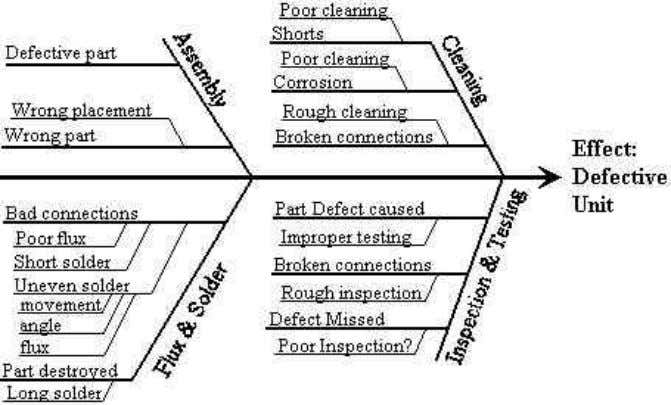 The 7 Tools of quality 1. Fish bone (Cause and effect or Ishikawa Diagram) – Root