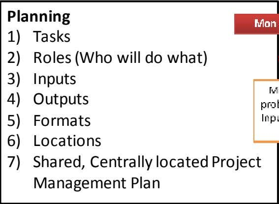 Planning 1) Tasks 2) 3) 4) 5) 6) Roles (Who will do what) Inputs Outputs Formats