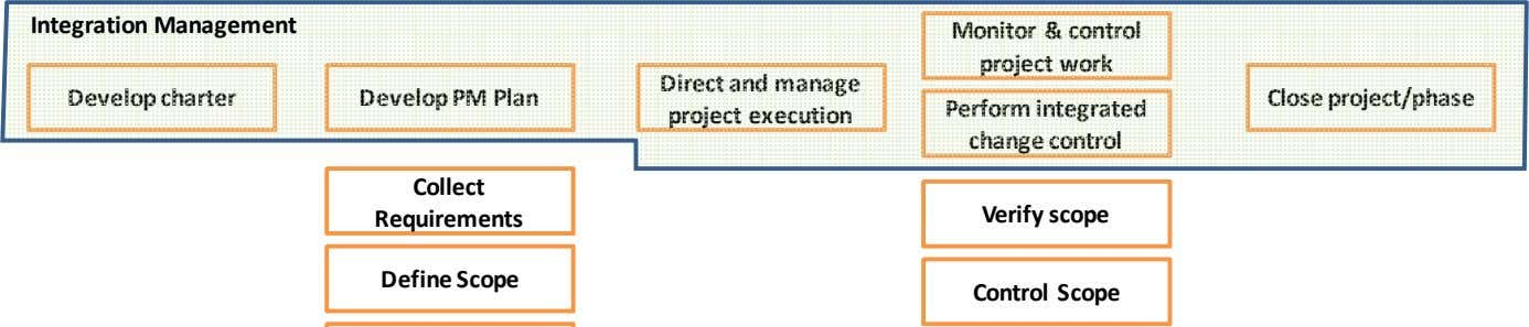 Integration Management Monitor & control project work Develop charter Develop PM Plan Direct and manage project