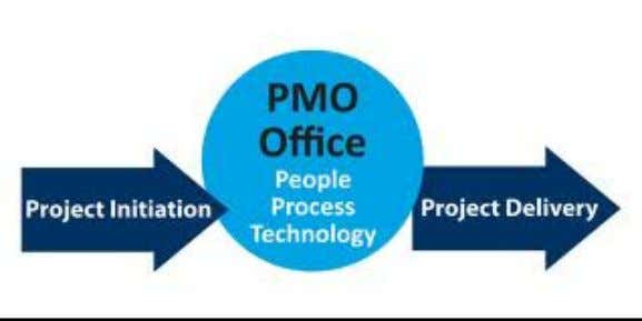 Role of PMO (Project Management Office) A PMO is an organization entity/Department and not a person's