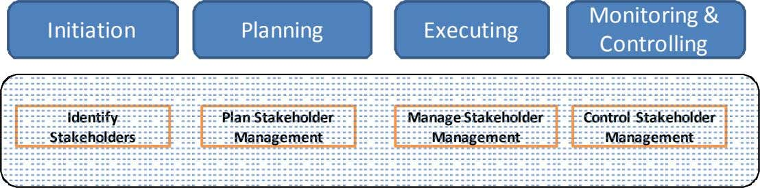 Initiation Planning Executing Monitoring & Controlling Identify Stakeholders Plan Stakeholder Management Manage Stakeholder Management Control Stakeholder