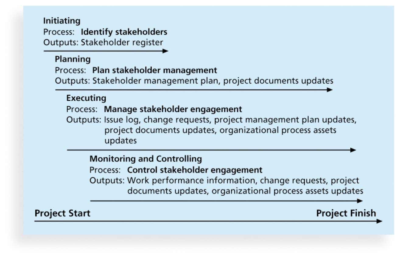 Processes of Stakeholder Management Copyright: Nucleus Group