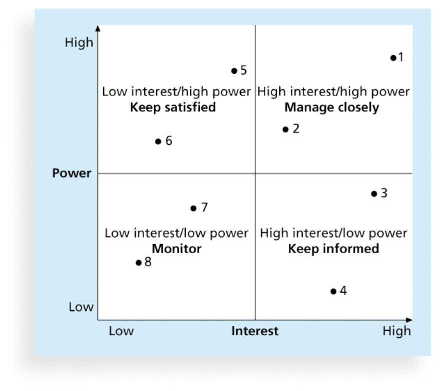 Power Interest Grid Copyright: Nucleus Group